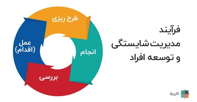 فرآیند مدیریت شایستگی و توسعه فردی