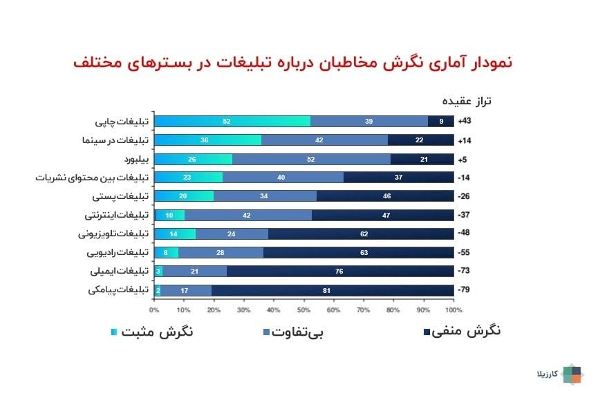 نمودار آماری سنجش نگرش مخاطبان نسبت به بازاریابی و تبلیغات